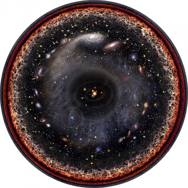 entire-observable-universe-logarithmic-illustration.630x360.jpg