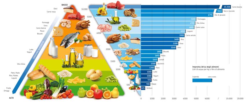 piramide-alimentare-850.png