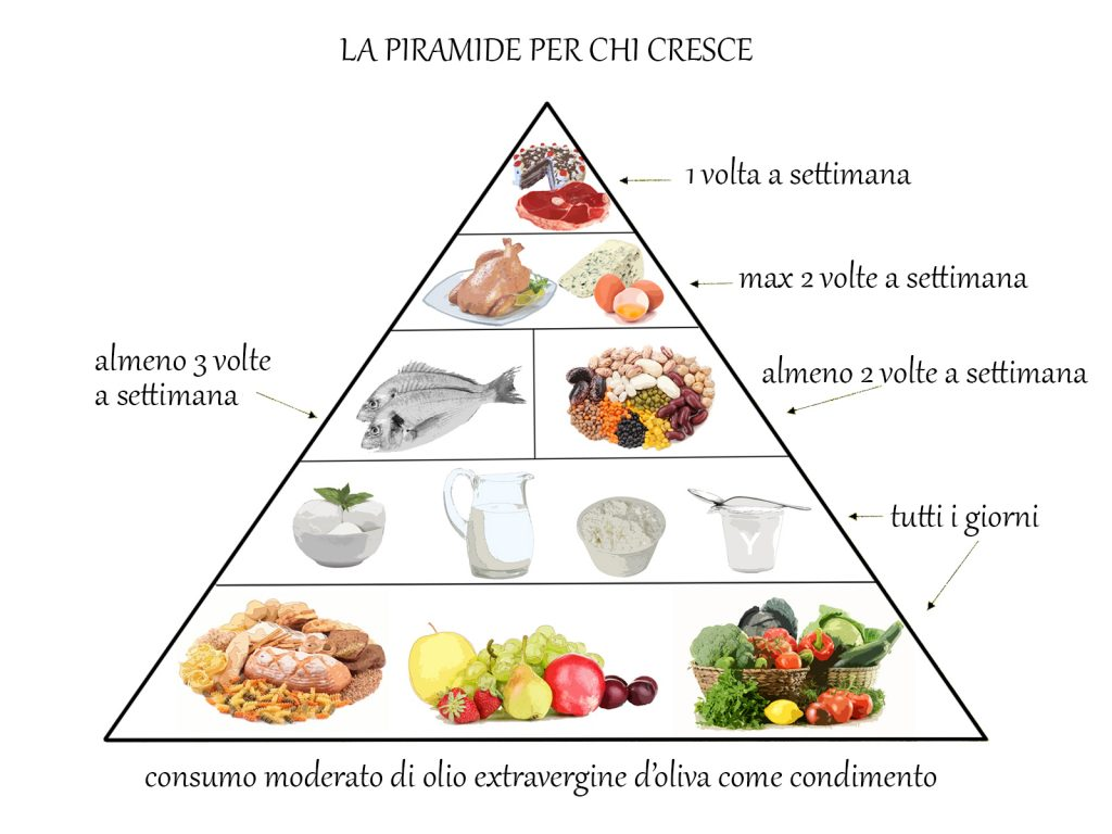 piramide_CRESCITA.jpg